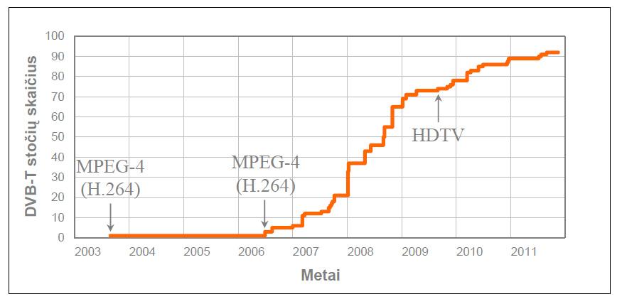 DVB-T Stočių skaičiaus augimas Lietuvoje 2006-2011 metais
