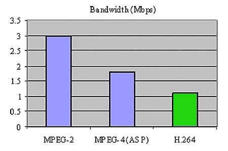 Skaitmeninės TV glaudinimo grafikas