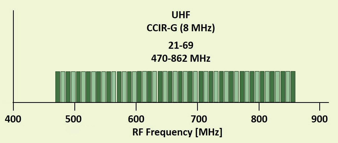 Skaitmenines TV UHF bangų spektras (grafikas)
