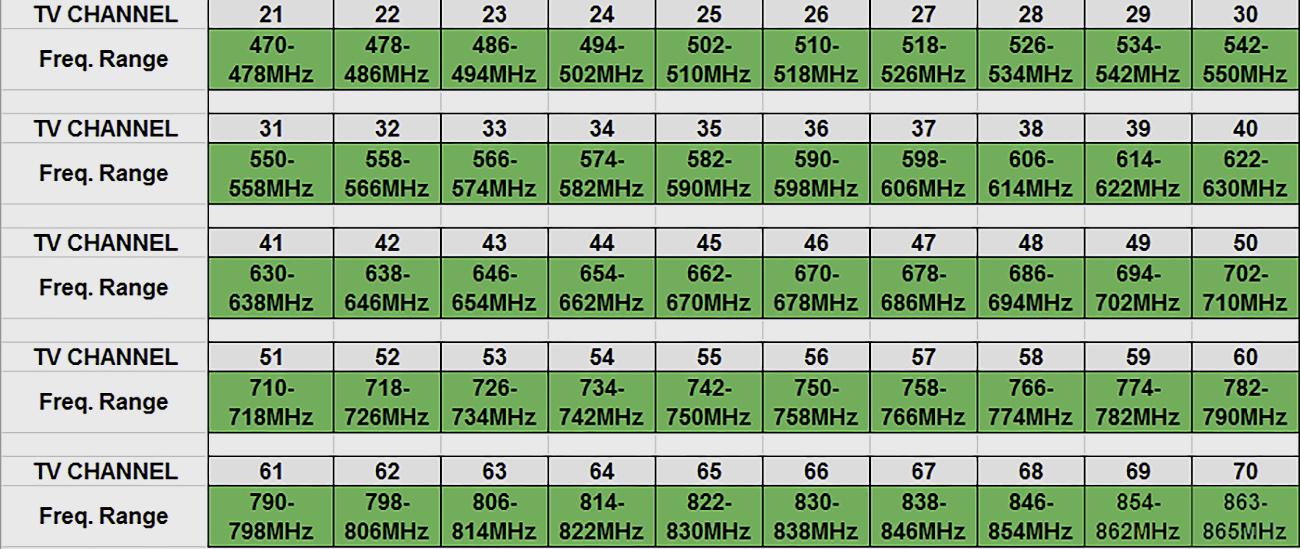 Skaitmeninės televizijos kanalų dažniai UHF 21-69 (lentelė)
